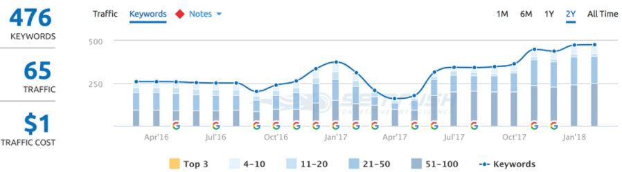 Search Engine Optimisation Adelaide